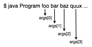 How command-line arguments get assigned to args